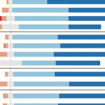 Visualizing Data: Challenges to Presentation of Quality Graphics—and Solutions