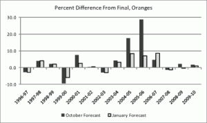 Figure 2: Accuracy of October and January forecasts, oranges (1996–2010)