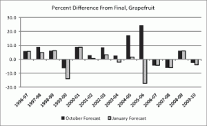 Figure 3: Accuracy of October and January forecasts, grapefruit (1996–2010)