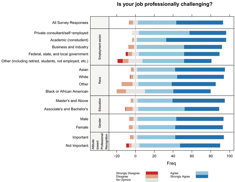 Visualizing data challenges to presentation of quality graphicsand a two directional stacked bar chart showing the percentage of various demographic ccuart Gallery