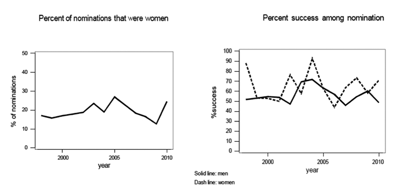 Figure 1. Percentage of nominations and selections of women as ASA fellows since 1998