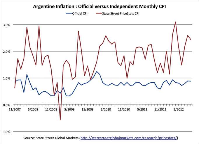Independent calculations of inflation in Argentina have been consistently higher than the official data, as shown here with independent CPI provided by the State Street PriceStats Inflation Series.