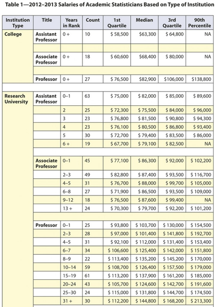 Table 1—2012–2013 Salaries of Academic Statisticians Based on Type of Institution