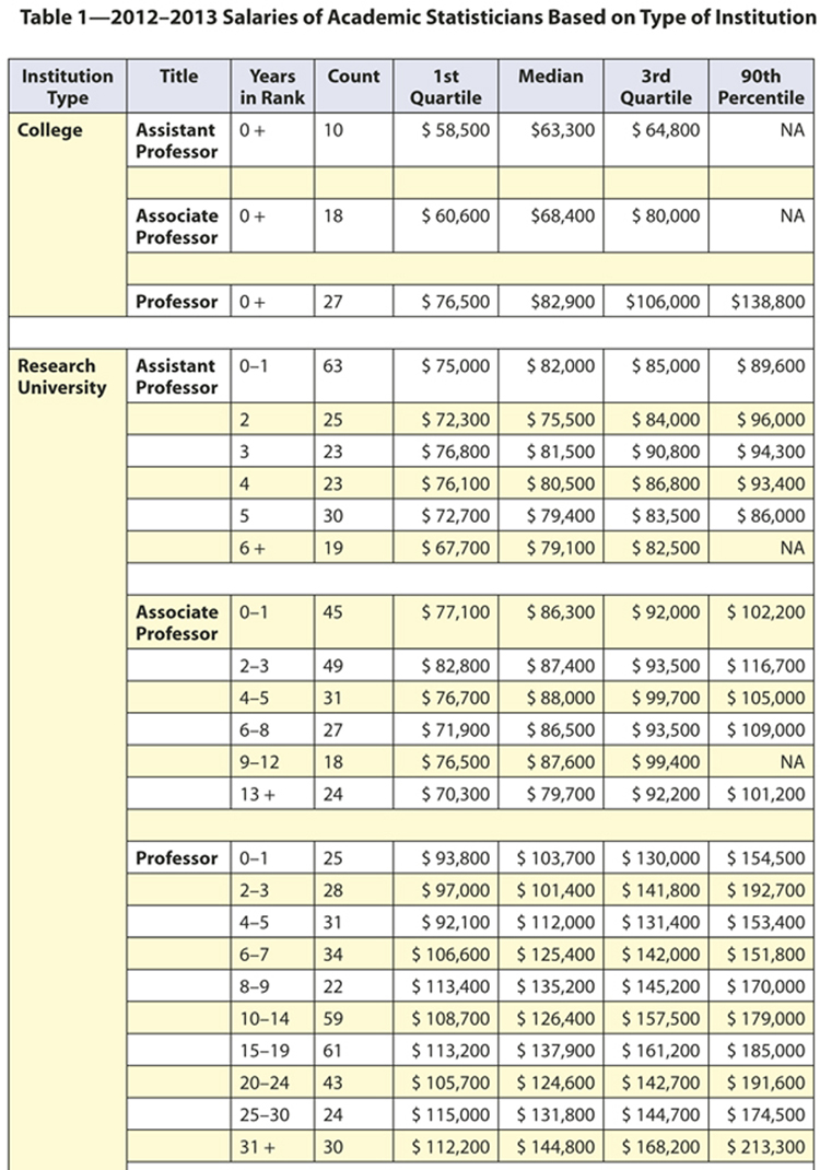academic salary survey amstat news table 1 2012 2013 salaries of academic statisticians based on type of institution