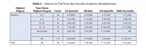 Table 3—Salaries for Full Time, Non-Faculty, Academic Biostatisticians