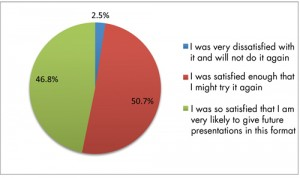 "Figure 1: Breakdown of responses to the question, ""Please relate your satisfaction with the presentation experience to the likelihood of [participating in the same role in the future] at JSM."""