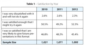 Table 1—Satisfaction by Year