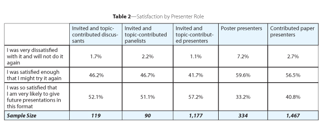 reviewing results of the jsm presenter satisfaction surveys 2010