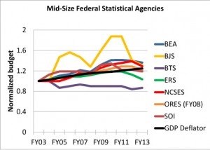 Figure 1: The budgets of the seven mid-sized statistical agencies normalized to their FY03 levels, along with the GDP deflator to account for inflation. The Social Security Administration Office of Research, Evaluation, and Statistics' budget is normalized (and adjusted for inflation) to its FY08 level, when the current accounting scheme was implemented. Except for FY13, the source of this data is the annual Analytical Perspectives OMB publishes with each fiscal year budget request.