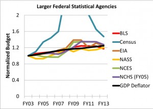 Figure 2: The budgets of the six larger statistical agencies normalized to their FY03 level, along with the GDP deflator to account for inflation. The NCHS annual budgets are normalized (and adjusted for inflation) to the FY05 level, when the current accounting scheme was implemented. The Census Bureau line peaks at 12.65 in FY10. Same source as for Figure 1.