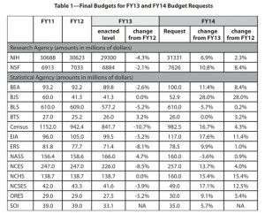 Table 1—Final Budgets for FY13 and FY14 Budget Requests