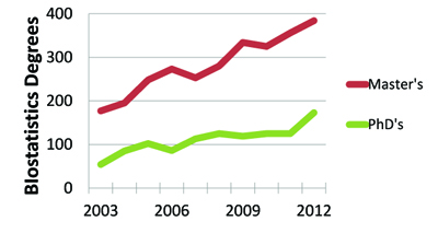 Figure 2. Biostatistics degrees at the master's and doctorate levels in the United States. Bachelor's degrees in biostatistics averaged 16 from 2003–2012. Data source: NCES DES