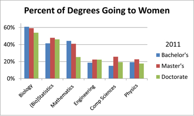 "Figure 3. Percentage of 2011 degrees going to women for six disciplines, where the only the categories ""Statistics, General"" and biostatistics were used for ""(Bio)Statistics."" It should be noted that (Bio)Statistics has the smallest number of degrees in each category for the six disciplines displayed. Source: NCES DES"