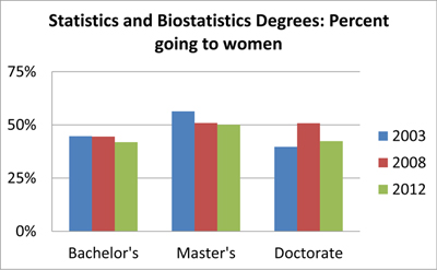 "Figure 4. Percentage of ""Statistics, General"" and ""Biostatistics"" degrees conferred to women for 2003, 2008, and 2012. Data Source: NCES DES"