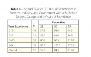 Table 3—Annual Salaries ($1000s) of Statisticians in Business, Industry, and Government with a Bachelor's Degree, Categorized by Years of Experience