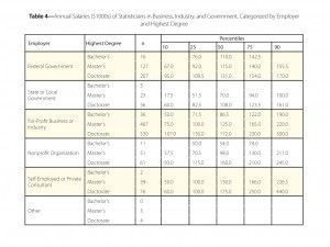 Table 4—Annual Salaries ($1000s) of Statisticians in Business, Industry, and Government, Categorized by Employer and Highest Degree