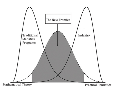 Figure 1: The distribution of concepts covered in academia, industry, and (what the authors suggest) both