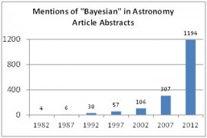 "Figure 1: Mentions of ""Bayesian"" in abstracts of astronomy journal articles in the Smithsonian Astrophysical Observatory (SAO)/NASA Astrophysics Data System have risen exponentially (http://adsabs.harvard.edu/abstract_service.html)."