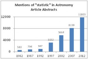 "Figure 2: Mentions of ""statistics"" or ""statistical"" in astronomy article abstracts covered by the SAO/NASA database seem to indicate a turning point in the mid 1990s."