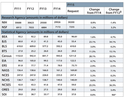 Table 1—Requested Budgets for FY15, with Changes with Respect to FY14 and FY12