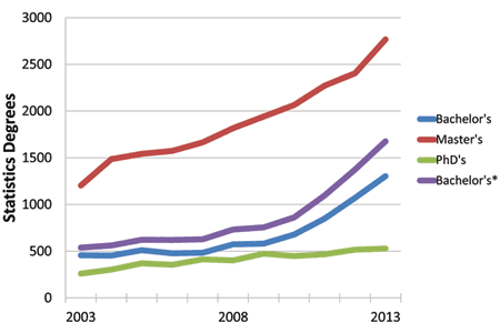 Figure 1. Statistics degrees at the bachelor's, master's, and doctoral levels in the United States. These data include the following categories: statistics, general; mathematical statistics and probability; mathematics and statistics; statistics, other; and biostatistics. The asterisked bachelor's data include statistics degrees categorized as a second major. Both sets of bachelor's data are included here for comparison with analogous charts from previous years. Data source: NCES IPEDS.