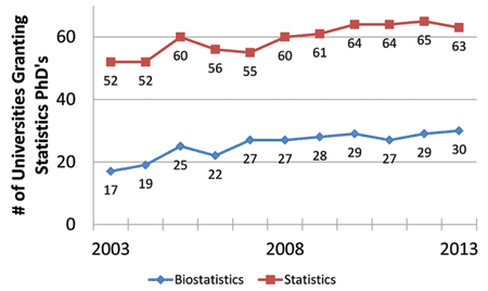 Figure 3. Number of universities granting statistics (statistics, general; mathematical statistics and probability; mathematics and statistics; statistics, other) and biostatistics PhDs. Compiled from NCES IPEDS data.