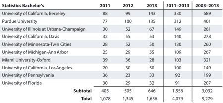Table 1—The 10 Universities Granting the Most Bachelor's Degrees in Statistics for 2011–2013