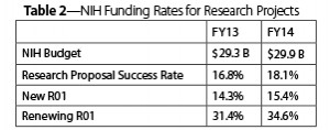 Table 2—NIH Funding Rates for Research Projects