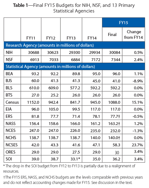 able 1—Final FY15 Budgets for NIH, NSF, and 13 Primary Statistical Agencies