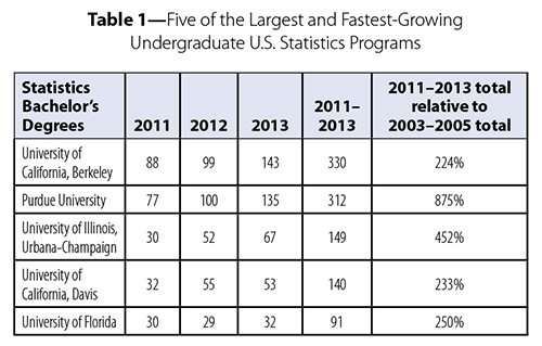 Q&A with Largest, Fastest-Growing Undergraduate Statistics