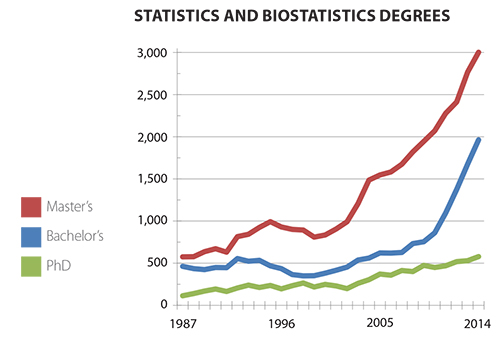 Figure 1: Statistics and biostatistics degrees at the bachelor's, master's, and doctoral levels in the United States.  Data source: NCES IPEDS.