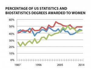 Figure 3: Percentage of statistics and biostatistics degrees awarded to women by degree level for 1987–2014. Data source: NCES IPED.