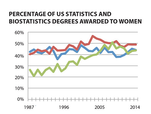 More Fun With Numbers Nces Releases >> Statistics Degrees Continue Strong Growth Amstat News