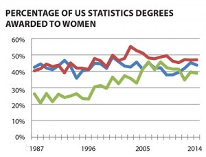 Figure 4: Percentage of statistics degrees awarded to women by degree level for 1987–2014. Data source: NCES IPED.