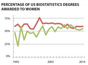 Figure 5: Percentage of master's and PhD biostatistics degrees awarded to women for 1992–2014. Data source: NCES IPED.