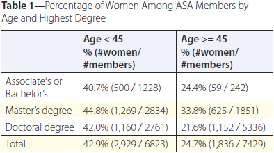 Table 1—Percentage of Women Among ASA Members by Age and Highest Degree