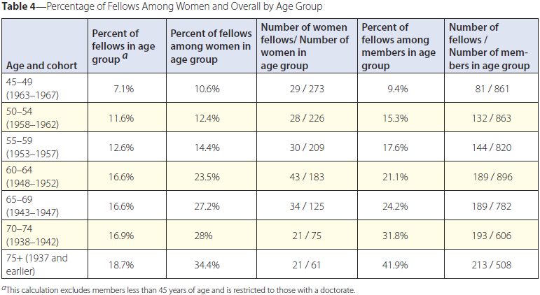 Table 4—Percentage of Fellows Among Women and Overall by Age Group