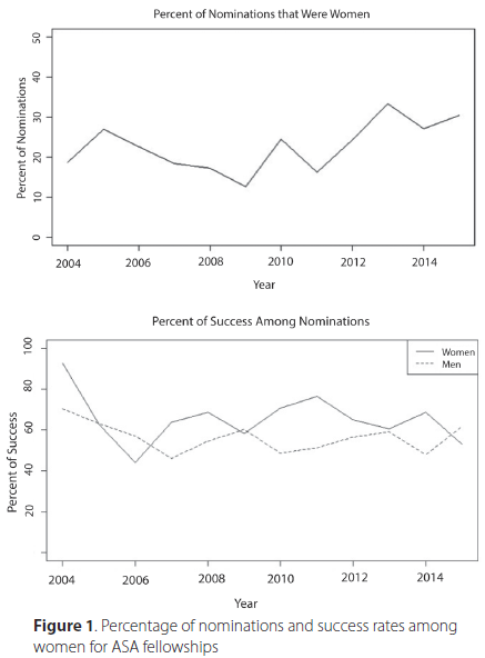 Figure 1. Percentage of nominations and success rates among women for ASA fellowships