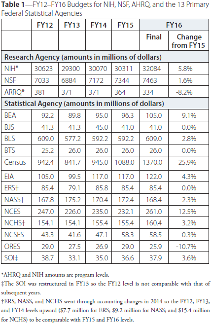 Table 1—FY12–FY16 Budgets for NIH, NSF, AHRQ, and the 13 Primary Federal Statistical Agencies