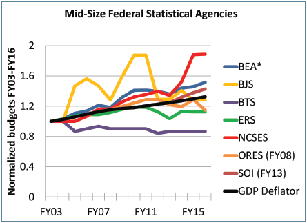 Figure 1. The budgets of the seven mid-sized statistical agencies normalized to their FY03 levels, along with the GDP deflator to account for inflation. The Social Security Administration Office of Research, Evaluation, and Statistics' budget is normalized (and adjusted for inflation) to its FY08 level, when the current accounting scheme was implemented. Similarly, the Statistics of Income budget is normalized to its FY13 level.