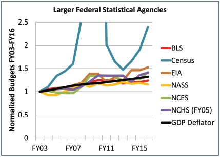 Figure 2. The budgets of the six larger statistical agencies normalized to their FY03 level, along with the GDP deflator to account for inflation. The NCHS annual budgets are normalized (and adjusted for inflation) to the FY05 level, when the current accounting scheme was implemented. The U.S. Census Bureau line peaks at 12.65 in FY10.