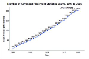 Number of Advanced Placement Statistics Exams, 1997 to 2016