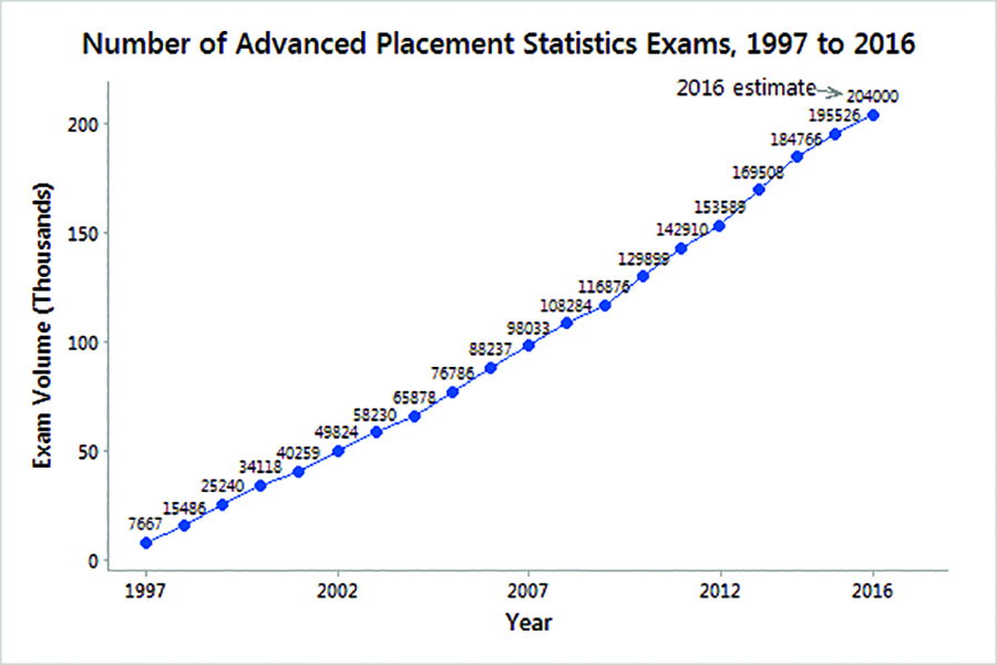 Celebrating The 20th Anniversary Of The Ap Statistics Exam Amstat News