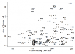 Figure 1: Relationship between Cluster Housing Unit Count and Sample Dispersion; labels refer to interviewer teams. Teams that are outliers near the bottom of the graph may not have covered all housing units in their assigned clusters.