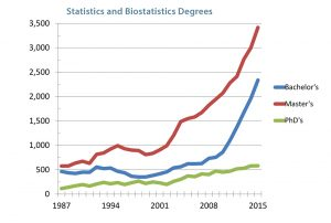 Figure 1. Statistics and biostatistics degrees at the bachelor's, master's, and doctoral levels in the United States.  Data source: NCES IPEDS