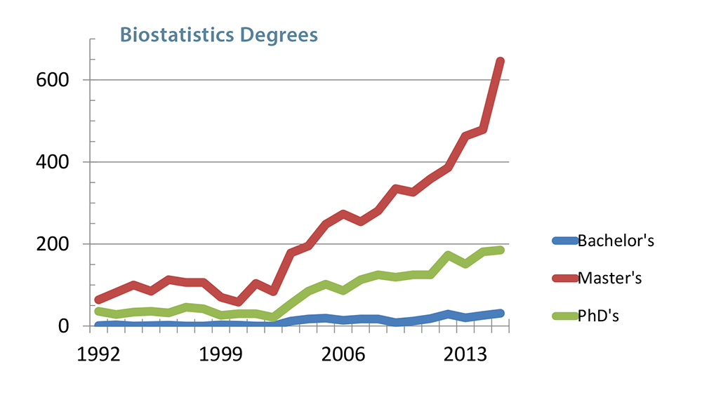 (Click to view larger) Figure 2. Biostatistics degrees by degree level awarded in the United States