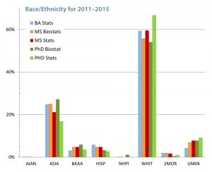 Figure 4. Race and ethnicity data for the degrees granted to U.S. citizens or residents