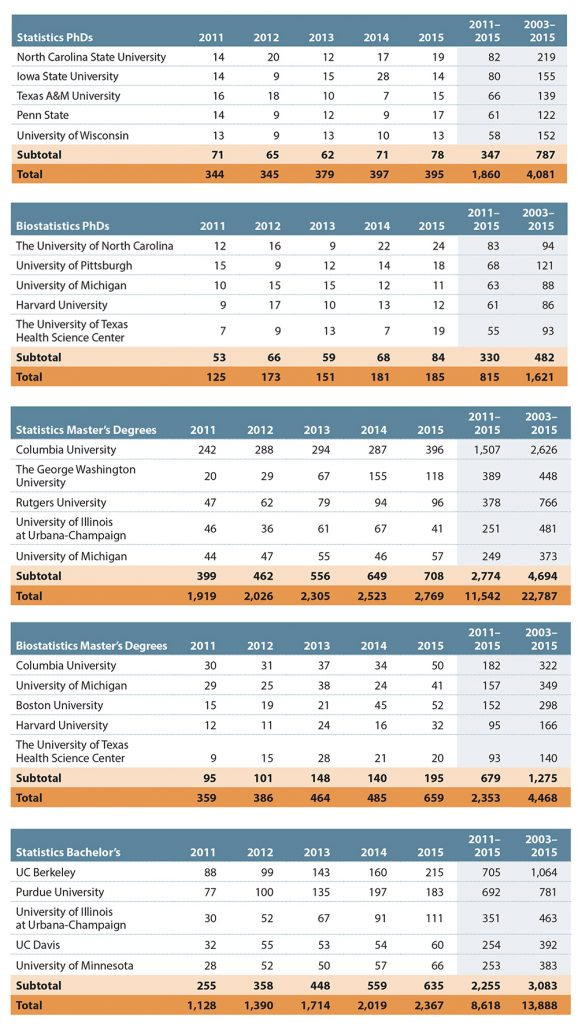 Tables 3–5—Top Five Universities Granting Statistics and Biostatistics Degrees for 2011–2015