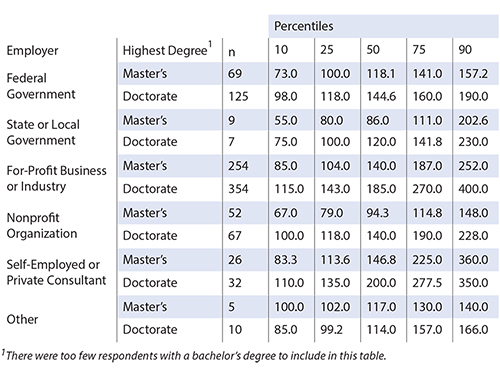 Table 3—Annual Salaries ($1,000s) of Statisticians in Business, Industry, and Government