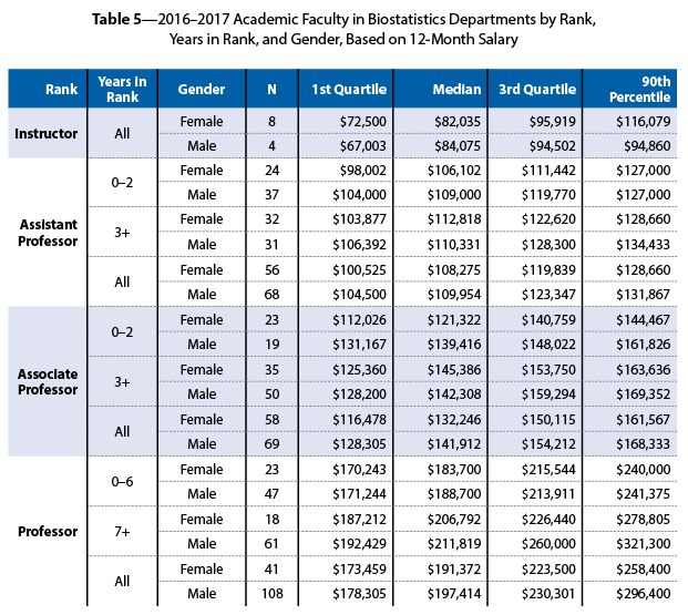 Table 7 Provides Their Salary Distribution Stratified By Highest Degree Masters Or Doctorate And Years Since Earning The
